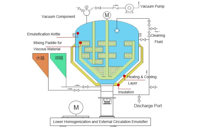 Vacuum Stirring and Emulsification System 02